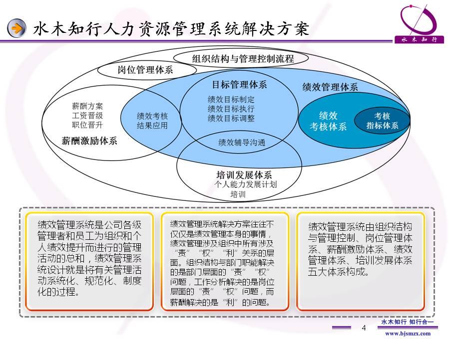 全过程人力资源管理咨询