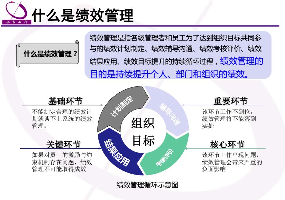 绩效计划的实施过程_绩效管理认识八大误区之三
